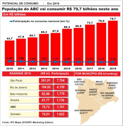 Potencial de consumo do ABC cresce 1,1% em 2019, mas região cai no ranking nacional
