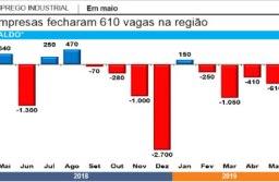 Indústria fecha 610  vagas, e emprego no setor cai pelo 4º mês consecutivo no ABC