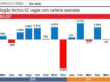 Setor de serviços cria  6.183 vagas e 'salva' mercado de trabalho do ABC neste ano