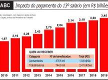 Pagamento do 13º salário vai injetar R$ 3,45 bilhões no ABC