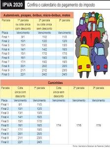 IPVA ficará, em média, 3,54% mais barato em São Paulo em 2020