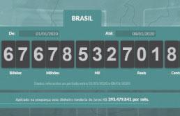ABC pagou R$ 3,36 bilhões em tributos no ano passado, aponta Impostômetro