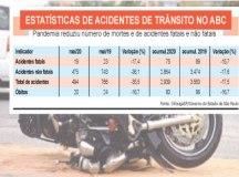 Covid-19 reduz em 36% número de acidentes no trânsito do ABC