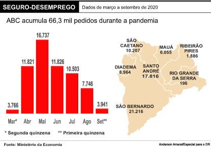 Parcelas extras do seguro-desemprego podem beneficiar 66,3 mil na região