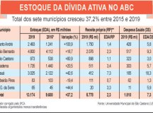 Recuperação da dívida ativa municipal cobriria mais de 7 anos de gastos com saúde no ABC