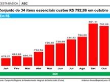 Cesta básica fica 1% mais barata no ABC, mas preços de arroz e óleo seguem em alta