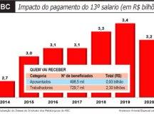 Pagamento do 13º salário vai injetar R$ 3,2 bilhões no ABC