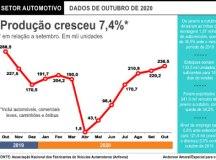 Produção de veículos em outubro é a maior em 12 meses