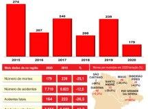 Mortes no trânsito do ABC caíram 25% em 2020