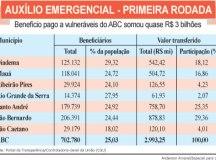 Nova rodada do auxílio emergencial deve ter impacto de R$ 350 mi no ABC