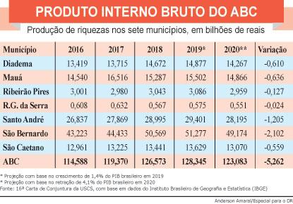 Pandemia de covid-19 derrubou PIB do ABC em R$ 5,2 bilhões no ano passado