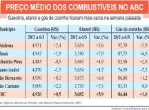 Petrobras anuncia novo aumento nos preços dos combustíveis