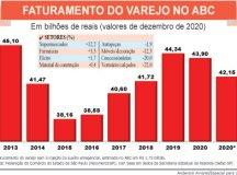 Auxílio emergencial atenuou perdas do varejo no ABC em 2020