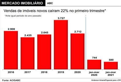 Mercado imobiliário do ABC dá sinais de recuperação após forte tombo em 2020