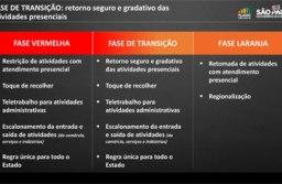 Governo de SP anuncia fase de transição e autoriza reabertura do comércio com restrições. Foto: governo do Estado de SP