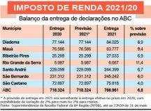 Receita recebeu quase 767 mil declarações de contribuintes do ABC