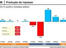 PIB cresce 1,2% no 1º trimestre e volta ao patamar pré-pandemia