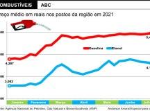 Desde o início do ano, o combustível ficou, em média, 28,2% mais caro nos estabelecimentos da região