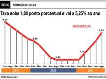 Copom acelera ritmo de alta e eleva Selic a 5,25% ao ano