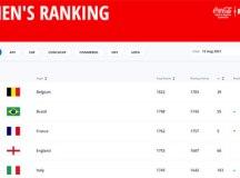 Brasil ultrapassa a França e assume 2º lugar no ranking da Fifa; Bélgica lidera