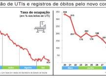 Com 156 pacientes, UTIs Covid-19 do ABC têm a menor taxa de ocupação da Grande São Paulo