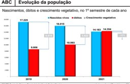 Pandemia freia crescimento da população, e ABC tem mais óbitos que nascimentos no 1º semestre