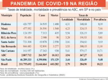 Taxa de 579,2 óbitos por 100 mil habitantes, que é a maior dos sete municípios, decorre do elevado número de moradores idosos.