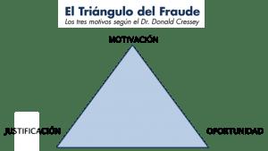 Triángulo del fraude.