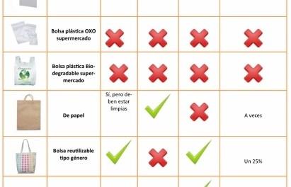 Día del medioambiente: Guía de las bolsas reciclables y amigables con el medio ambiente