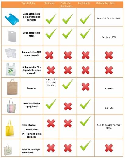 6689b3e98 En conclusión, para Mariela Formas, si las personas quieren aportar con el  reciclaje, deben fijarse qué tipos de bolsas tienen puntos de recolección  porque ...