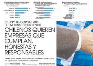 """Luces del estudio de @EmpreConsciente """"cualidades que espera la sociedad respecto de las empresas en Chile"""""""