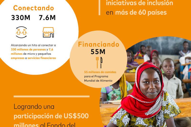 El Informe de Sostenibilidad de Mastercard destaca el progreso de la compañía promoviendo un mundo más inclusivo y sólido