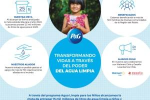 """15 mil millones de litros de agua han sido purificados a través del programa """"Agua Limpia para los Niños"""" de P&G"""