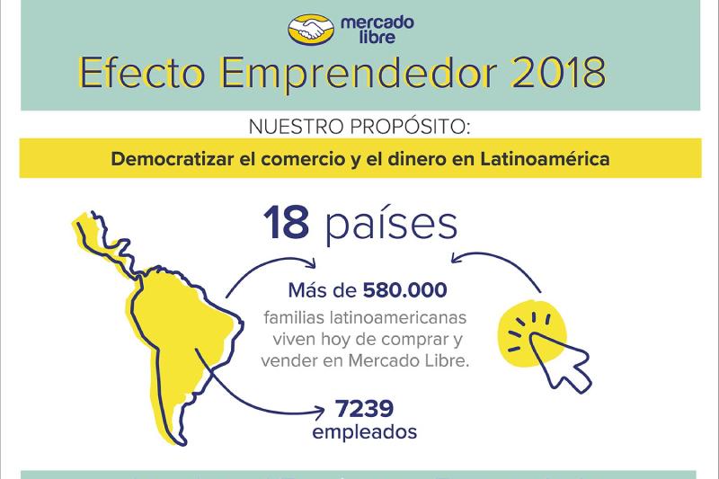 El Efecto Emprendedor en América Latina: Mercado Libre da a conocer los avances de su impacto económico, social y ambiental