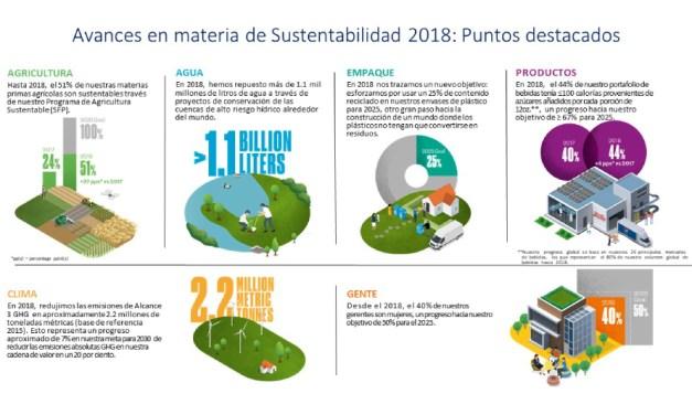 Pepsico presenta informe de sustentabilidad 2018 resaltando progresos y un enfoque renovado para ayudar a construir un sistema alimentario sustentable