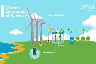 Enel Green Power Chile, junto a AME, anuncia planes para primer proyecto piloto para la producción de hidrógeno verde en Chile