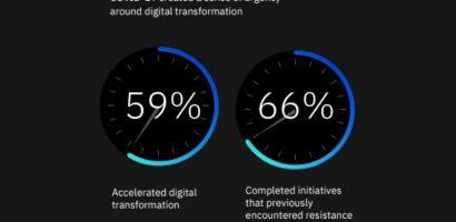 Líderes de negocios mundiales señalan las áreas de inversión impulsadas por Covid-19 según IBM Study