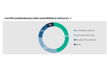 SAP contribuye al cuidado del planeta con el uso de la tecnología y Economía Circular