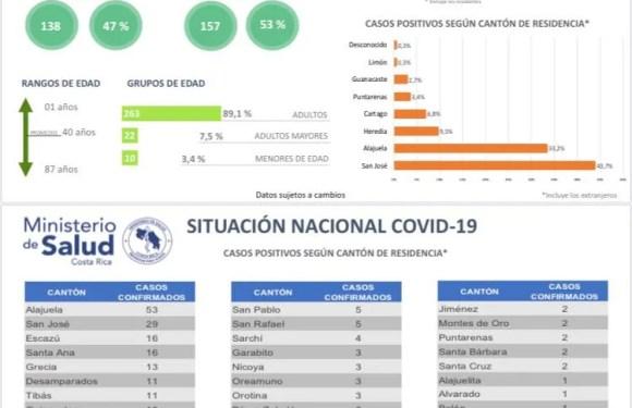 Sube en Costa Rica la cantidad de pacientes COVID-19 internados y en cuidados intensivos: 15 en total