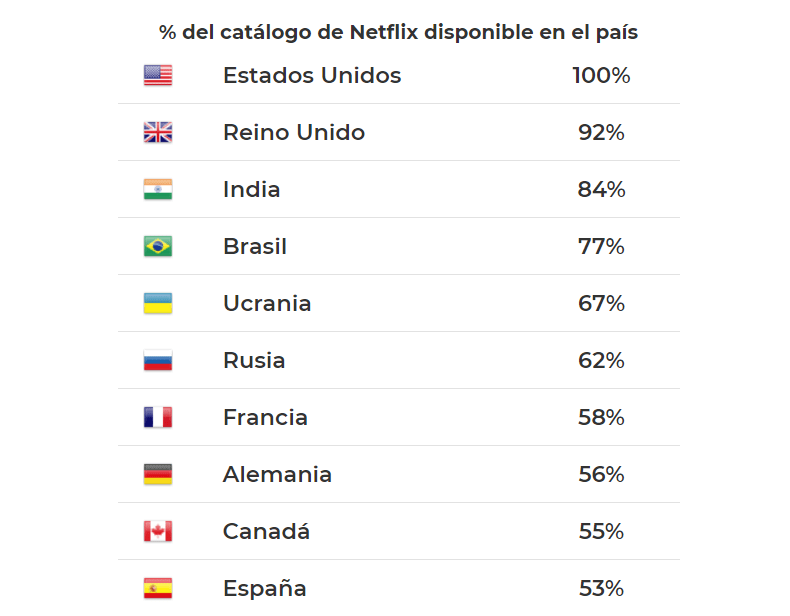 Catálogo completo Netflix