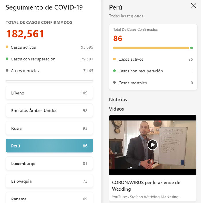casos confirmados coronavirus peru