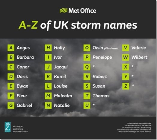 Storm Names 2017/18 - Met Office