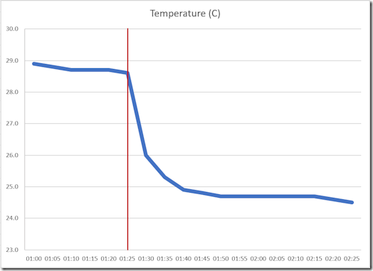 Chillmax - temperature log in hot and sticky conditions