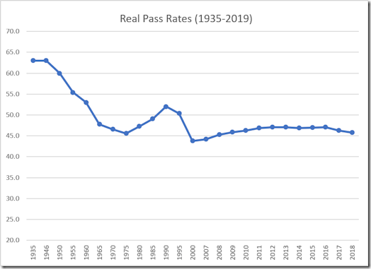 Official pass rates since 1935