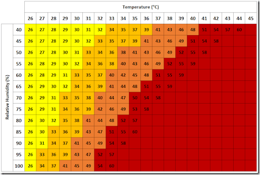 Heat Index - graphical representation