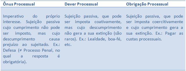 Resumo de Direito Processual Civil - Resposta do Réu