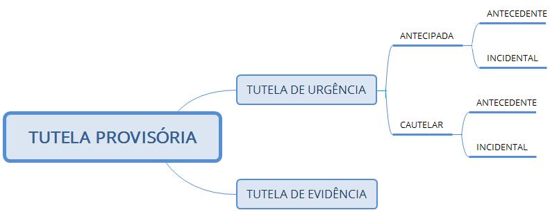 Resumo de Direito Processual Civil - Tutela Provisória
