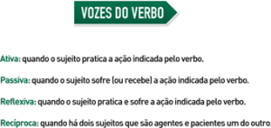 Vozes do verbo