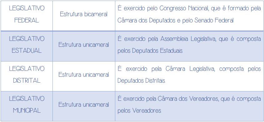 Estrutura do poder legislativo
