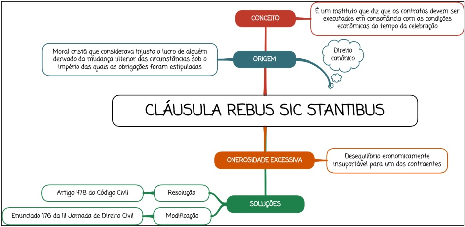 Cláusula rebus sic stantibus - mapa mental